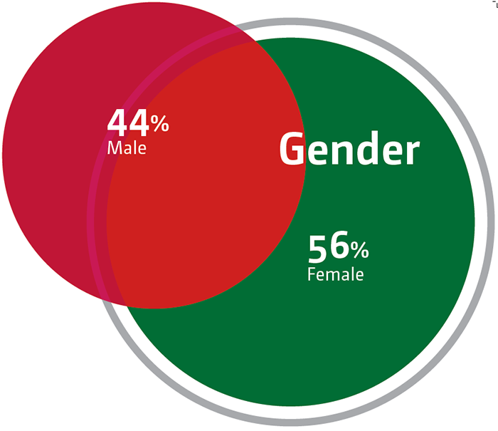 Guest gender data for LA County Fair 2017